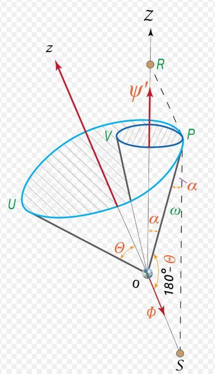 M.Milanković Zemljina osa rotacije