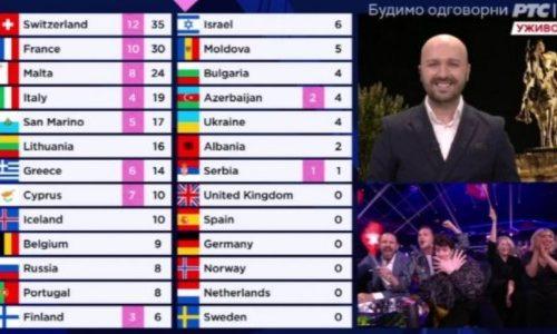 Veliki SKANDAL na Evroviziji: Albanac pokazao dvoglavog orla - nastupa za Švajcarsku (FOTO)