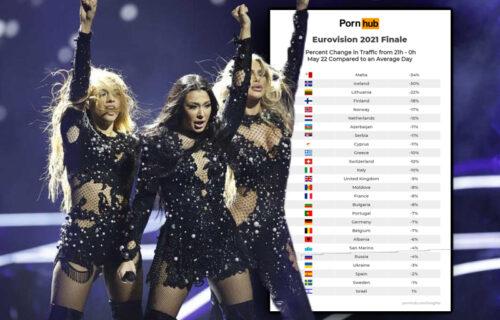 Evrovizija POPULARNIJA od filmova za odrasle: Evo šta je ŠOKANTNO istraživanje pokazalo o Srbima (FOTO)