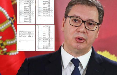 Pavelićevci OPSEDNUTI Srbijom i njenim predsednikom: 122 vesti i emisije o Vučiću u jednom danu! (FOTO)